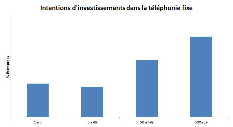 Intentions d'investissement des entreprises