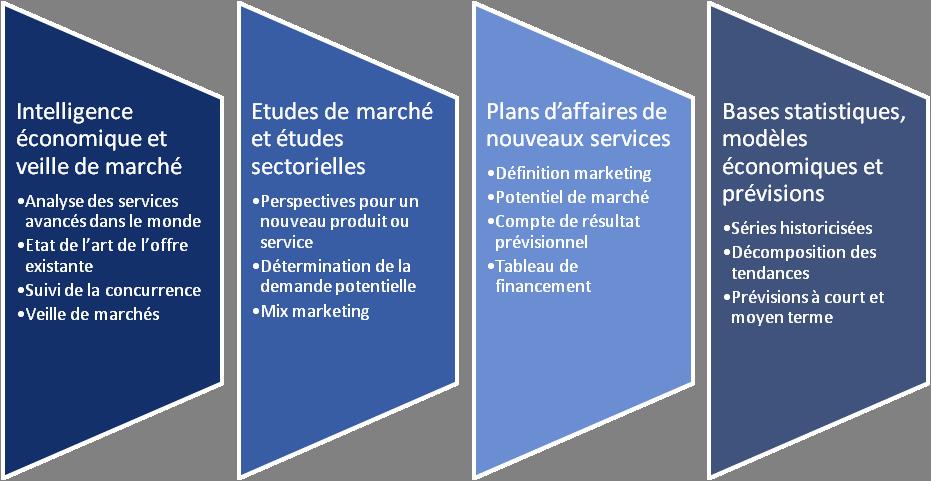Prestations de conseil - Scholè Marketing