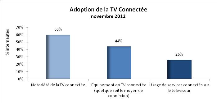 la tv connect e est devenue une r alit pour une part consid rable des fran ais. Black Bedroom Furniture Sets. Home Design Ideas