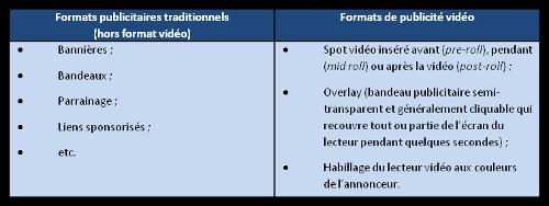 télévision de rattrapage formats publicitaire Scholè Marketing