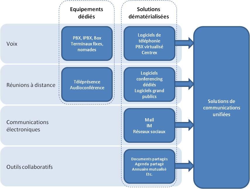 ToIP et Communications Unifiées