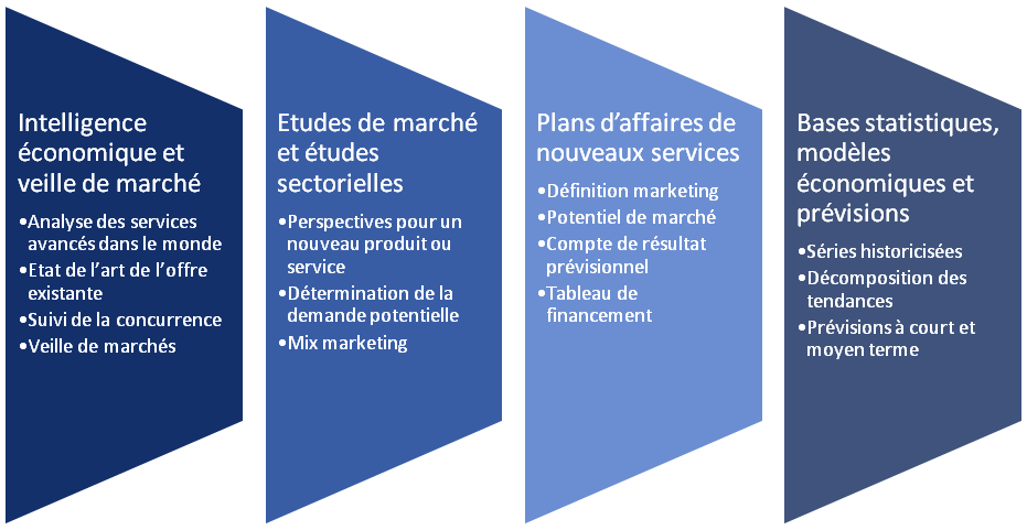 Prestations de conseil - Scholè Marketing